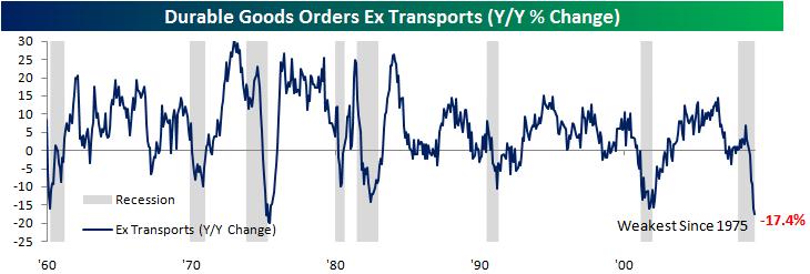 Durable Goods Ex Trans