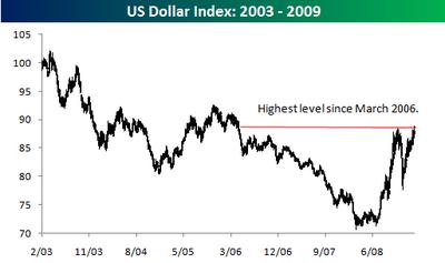 US Dollar Index 20032009