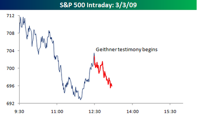 S&P Intraday 030309