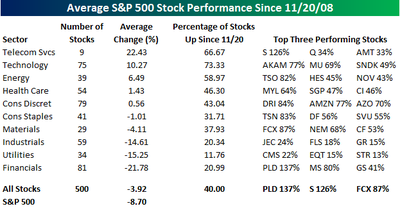Average Stock Performance