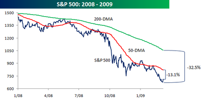 S&P 500 with MA