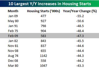 Yearly Housing Starts