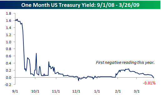 One Month Treasury Yield