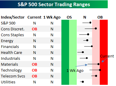 Sector Trading Ranges0327