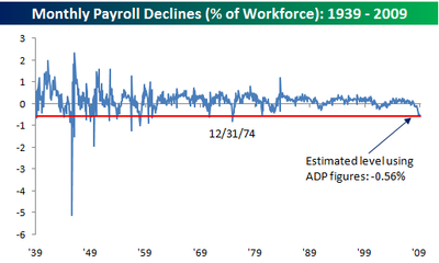 Monthly Payroll Declines % of workforce