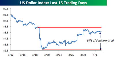 US Dollar Index040109