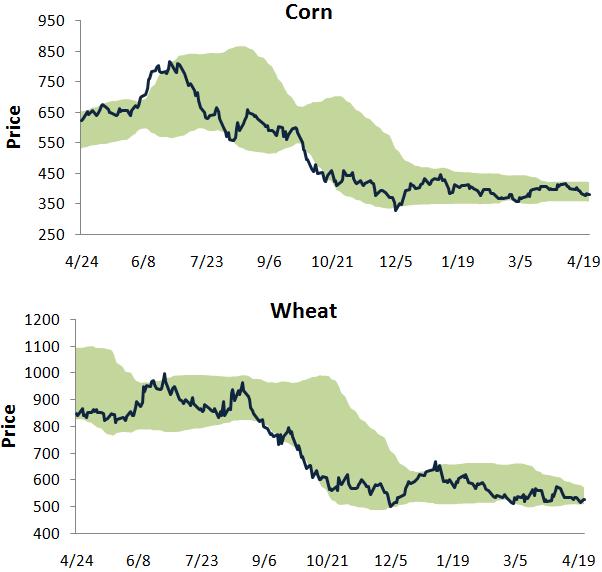 Cornwheat423