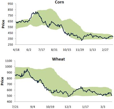 Cornwheat326