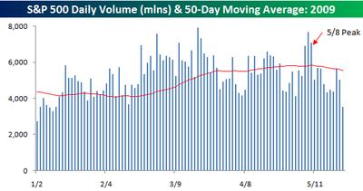 Volume vs Average