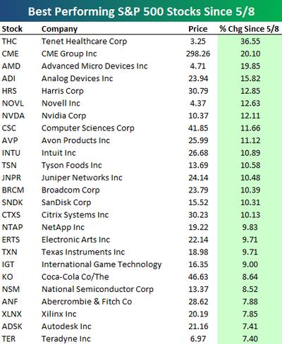 Stocks58