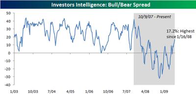 Investors Intelligence 0603