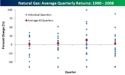 Natural Gas Quarterly Returns