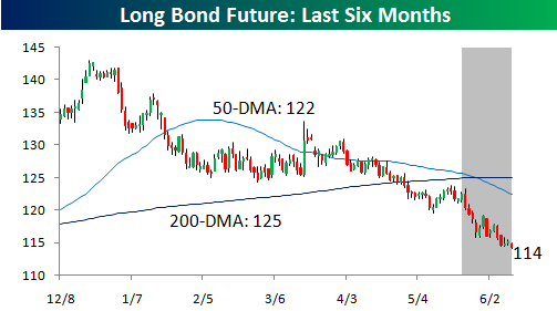 Long Bond 0610