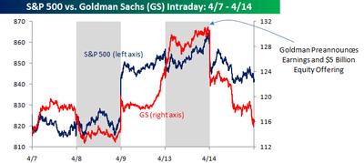 Goldman S&P 500
