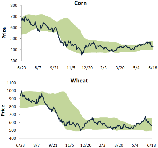 Cornwheat619