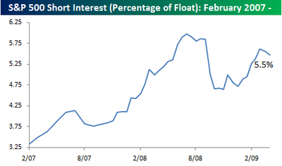 Short interest 0427