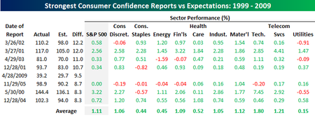 Consumer Confidence vs Expt