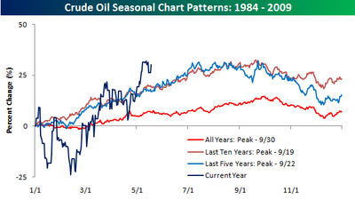 Oil Seasonal