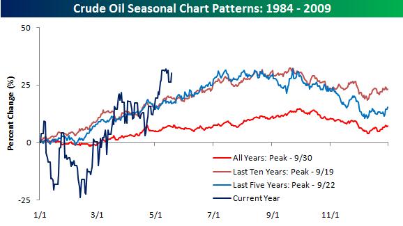 Oil Seasonal