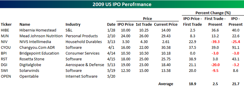 IPOs 2009