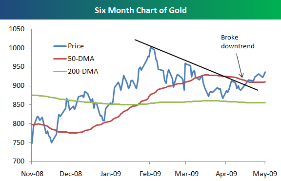 Goldchart