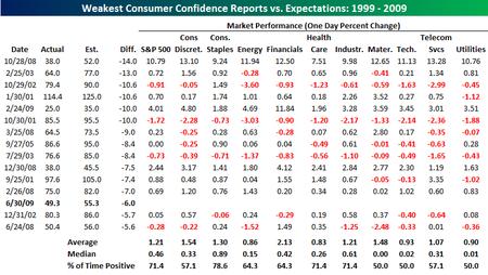 Consumer Confidence 063009