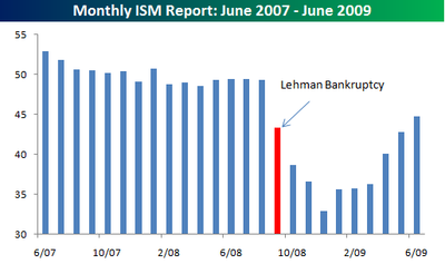 ISM Report070109
