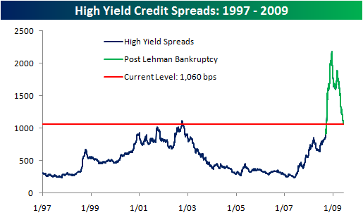 High Yield Spreads060909