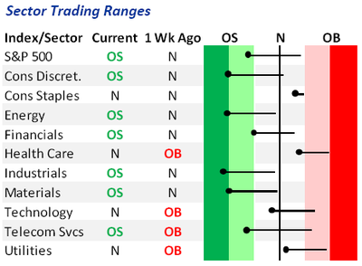 Sector Trading Ranges070809