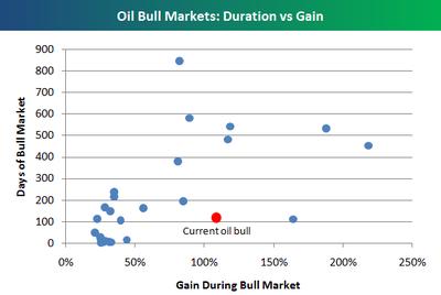 Oilbullchart