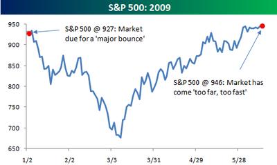 S&P 500 Barrons