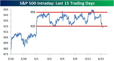 S&P trading range