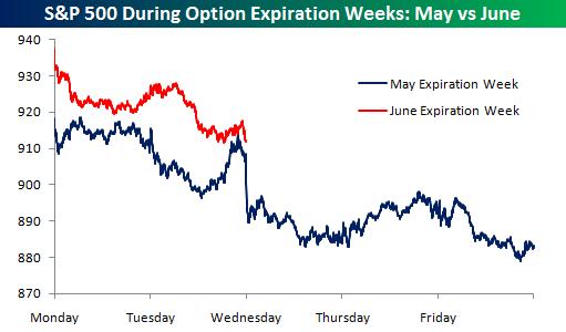 Expiration Weeks