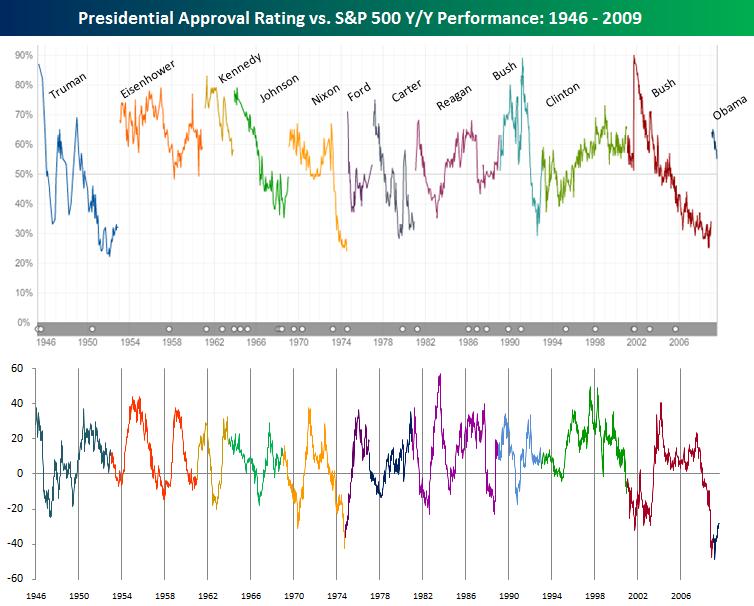 PrezApproval vs S&P 500 YY