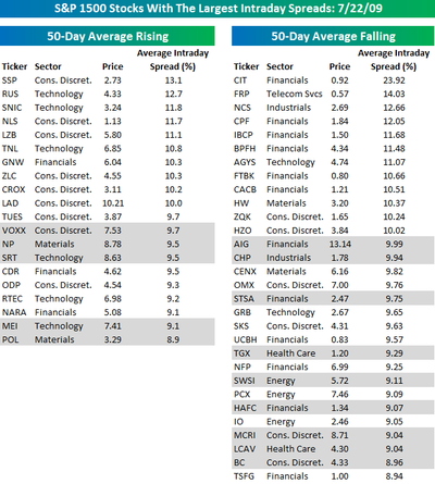 Most Volatile Stocks 072209
