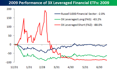 Leveraged Financial ETFs