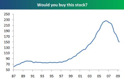 Buystock