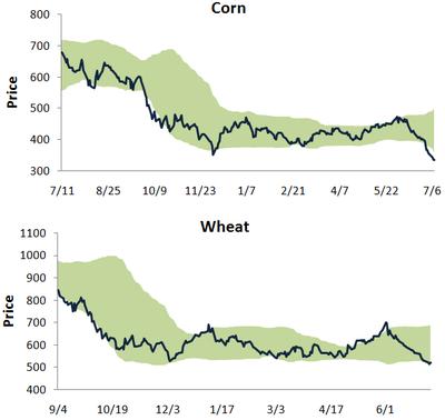 Cornwheat708