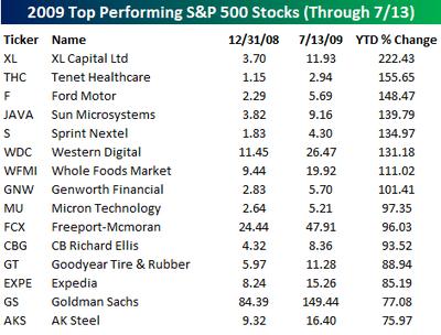 Best stocks0713