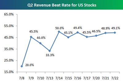 Revenuebeat