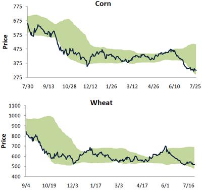 Cornwheat727