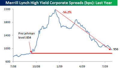 High Yield Spreads 0729