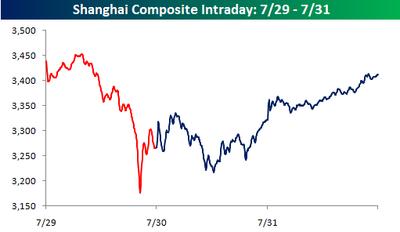 Shanghai Composite 0731