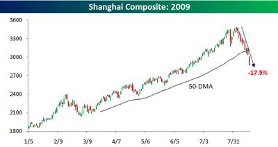 Shanghai Composite 0817