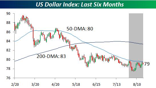 US Dollar Index 081809
