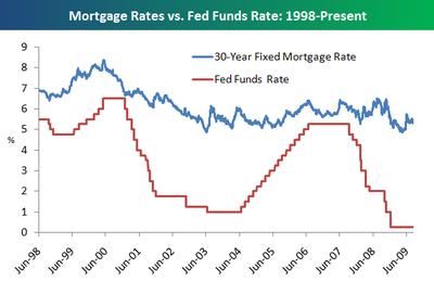 Mortgagefedfunds