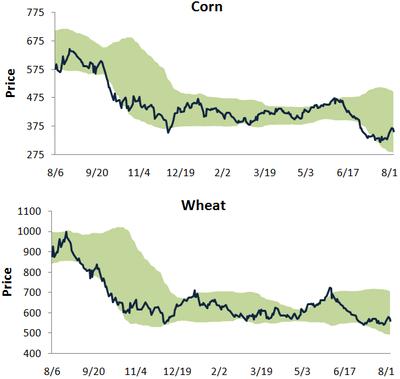 Cornwheat805