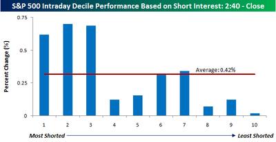 Short Interest By decile 0805
