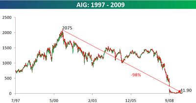 AIG 1997 0 2998