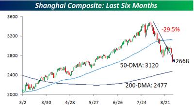 Shanghai Composite 0831